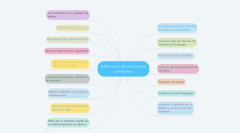 Mind Map: Intolerancia de conductores y peatones.