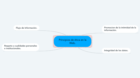 Mind Map: Principios de ética en la Web.