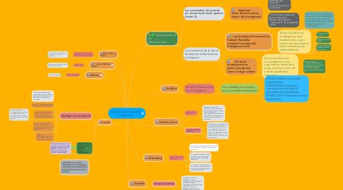Mind Map: Evolución del concepto Inteligencia