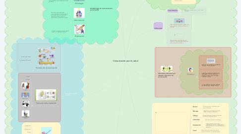 Mind Map: Comunicación para la salud