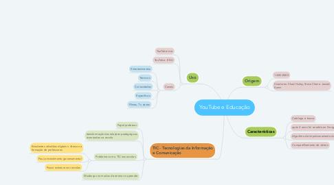 Mind Map: YouTube e Educação