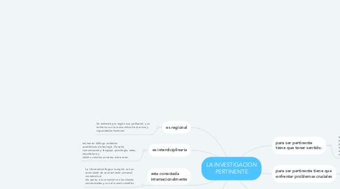 Mind Map: LA INVESTIGACION PERTINENTE