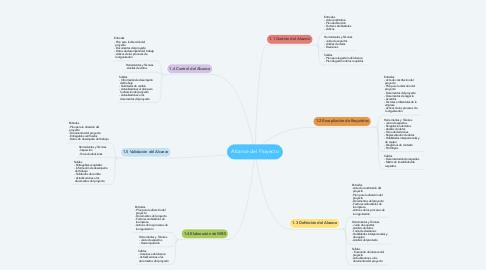 Mind Map: Alcance del Proyecto