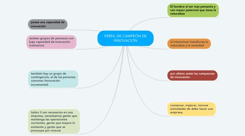 Mind Map: PERFIL DE CAMPEÓN DE INNOVACIÓN