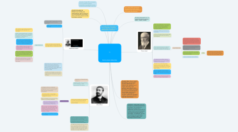 Mind Map: PSICOLOGIA FRANCESA