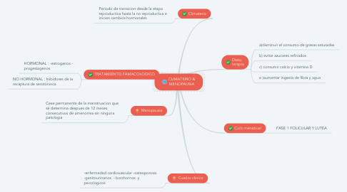 Mind Map: CLIMATERIO & MENOPAUSIA