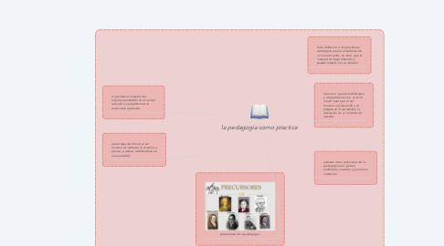 Mind Map: la pedagogía como practica