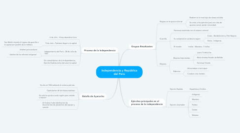 Mind Map: Independencia y República del Perú