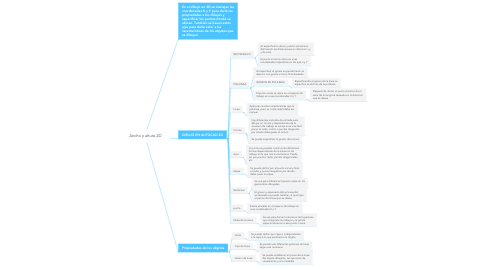 Mind Map: Ancho y altura 2D