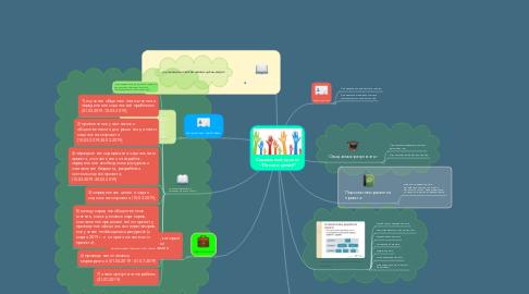 """Mind Map: Социальный проект -""""Помоги детям!"""""""