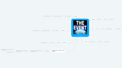 Mind Map: The Event