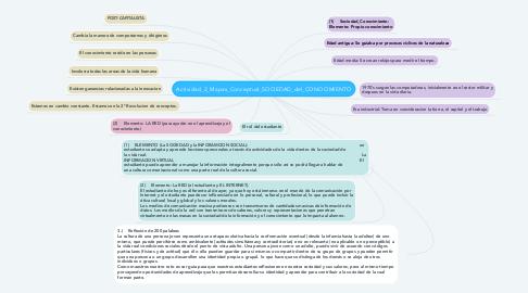 Mind Map: Actividad_2_Mapas_Conceptual_SOCIEDAD_del_CONOCIMIENTO