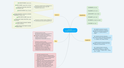 Mind Map: Іменник   (морфологічна роль)