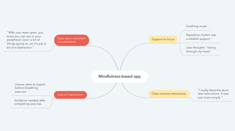 Mind Map: Mindfulness-based app