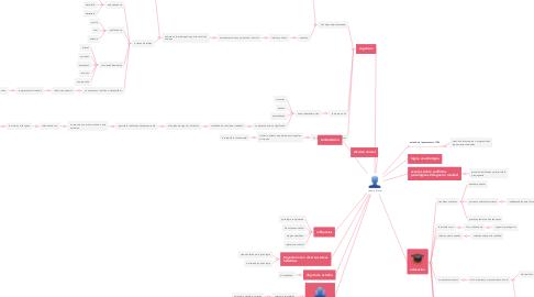 Mind Map: Jerome Bruner
