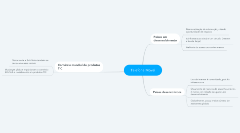 Mind Map: Telefone Móvel