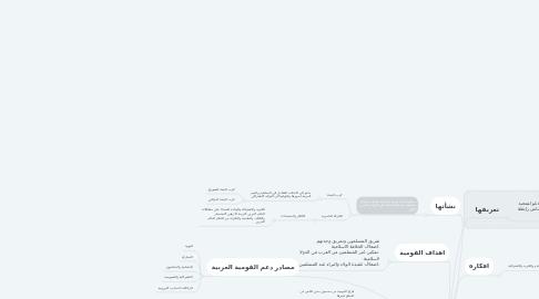 Mind Map: القومية