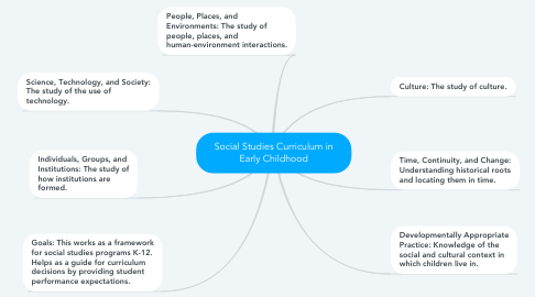 Mind Map: Social Studies Curriculum in Early Childhood
