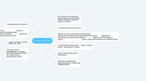 Mind Map: TIC NA EDUCAÇÃO
