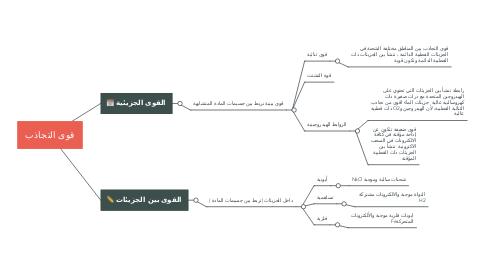 Mind Map: مهارات الخطابة والإلقاء