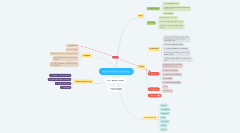 Mind Map: Human and Sex Trafficking