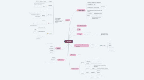 Mind Map: AZTECAS