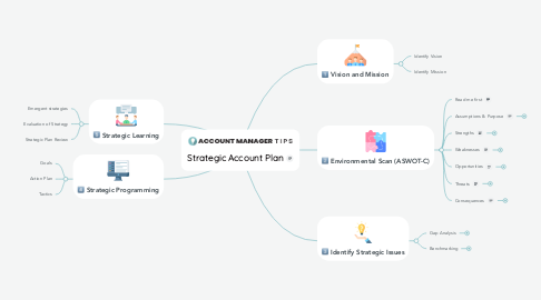 Mind Map: Strategic Account Plan