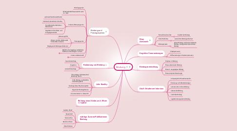 Mind Map: Bindung