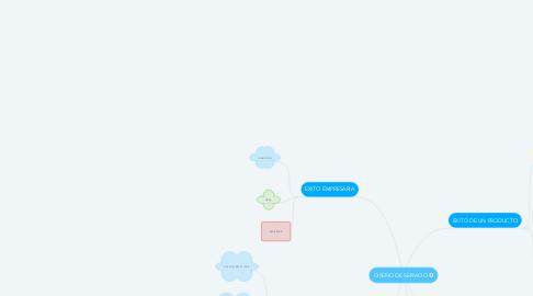 Mind Map: DISEÑO DE SERVICIO