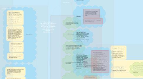 Mind Map: TEORÍAS DE LA PERSONALIDAD DESDE LAS PERSPECTIVAS TEÓRICAS BIOLÓGICAS, COGNITIVA, DEL APRENDIZAJE, HUMANISTA, DE LOS RASGOS Y PSICODINAMICAS