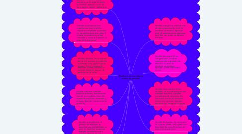 Mind Map: Clasificación de variables y niveles de medición