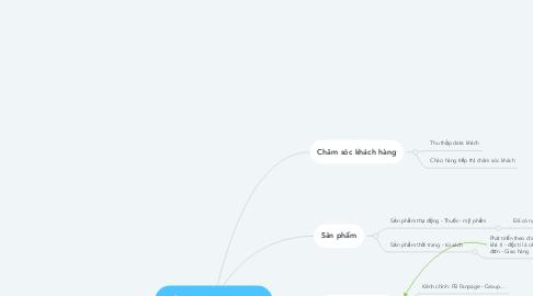 Mind Map: Kế hoạch kinh doanh