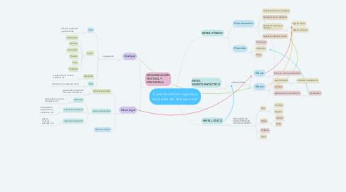 Mind Map: Características lingüístico textuales del discurso oral