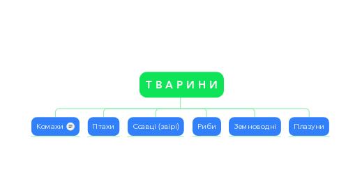 Mind Map: Т В А Р И Н И