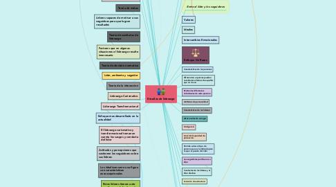 Mind Map: Estudios de liderazgo