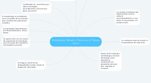 Mind Map: Metodología, Método y Técnicas en el Trabajo Social