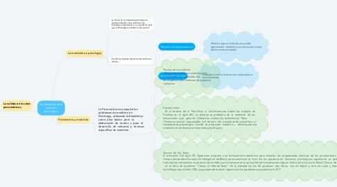 Mind Map: Fundamentos de la medición psicológica.