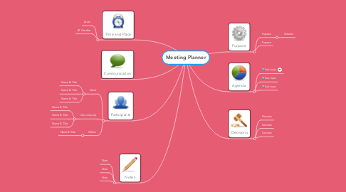 Mind Map: Meeting Planner
