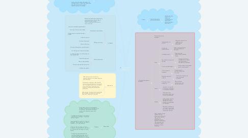 Mind Map: EVALUACIÓN DE LA ESTRUCTURA ORGANIZACIONAL