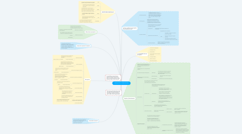 Mind Map: SENSACION Y PERCEPCION