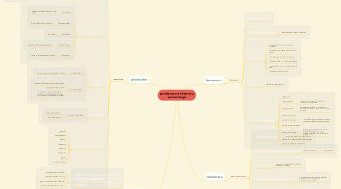Mind Map: paradigmas psicológicos y epistemología