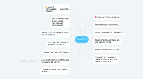 Mind Map: MARCAS