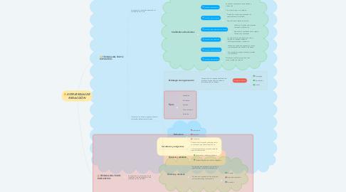 Mind Map: ESTRATEGIAS DE REDACCIÓN