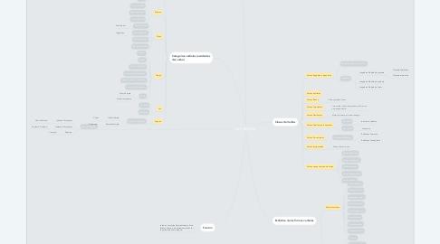 Mind Map: LOS VERBOS