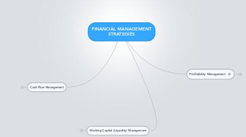 Mind Map: FINANCIAL MANAGEMENT STRATEGIES