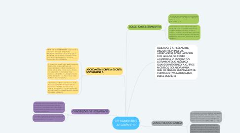 Mind Map: LETRAMENTRO ACADÊMICO