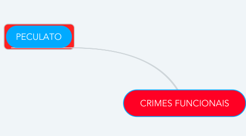 Mind Map: CRIMES FUNCIONAIS