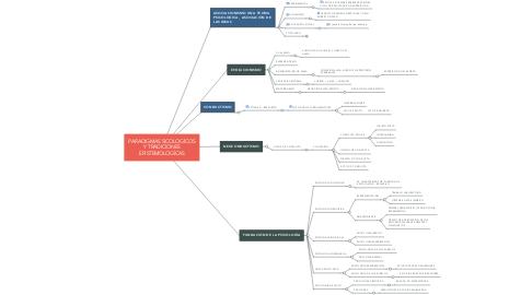 Mind Map: PARADIGMAS SICOLOGÍCOS Y TRADICIONES EPISTEMOLOGÍCAS