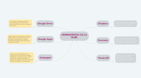 Mind Map: HERRAMIENTAS DE LA NUBE