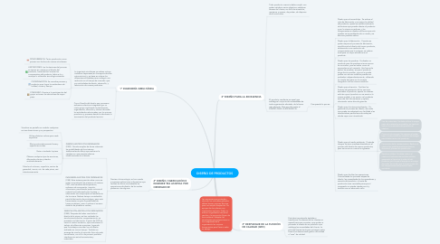 Mind Map: DISEÑO DE PRODUCTOS